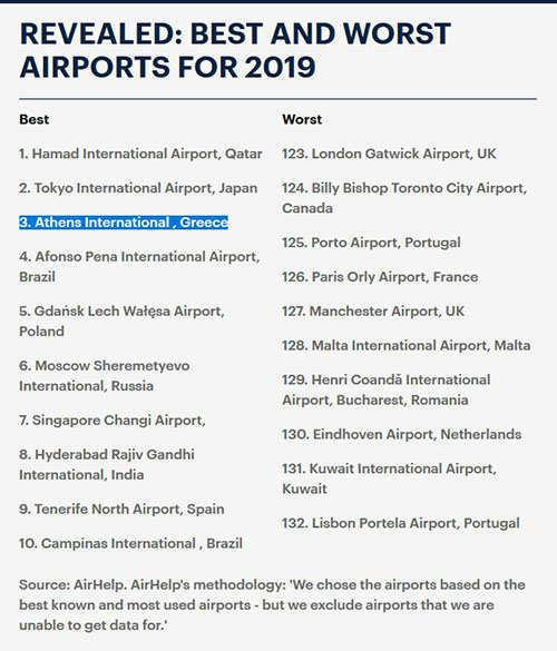 Awesome Events - Best and worst airports and airlines for 2019 – ranking Athens International on 3rd place